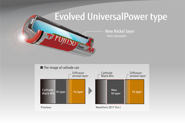 Evoled UniversalPower type